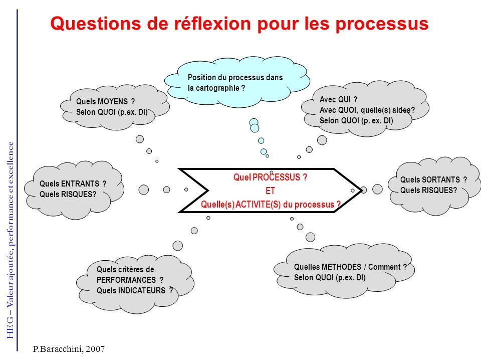 Questions de réflexion pour les processus