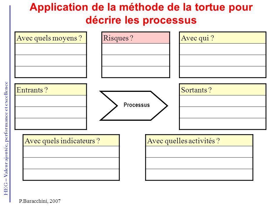 Application de la méthode de la tortue pour décrire les processus