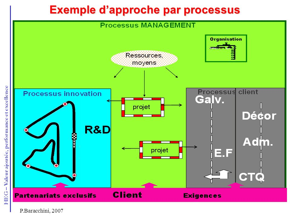 Exemple d'approche par processus