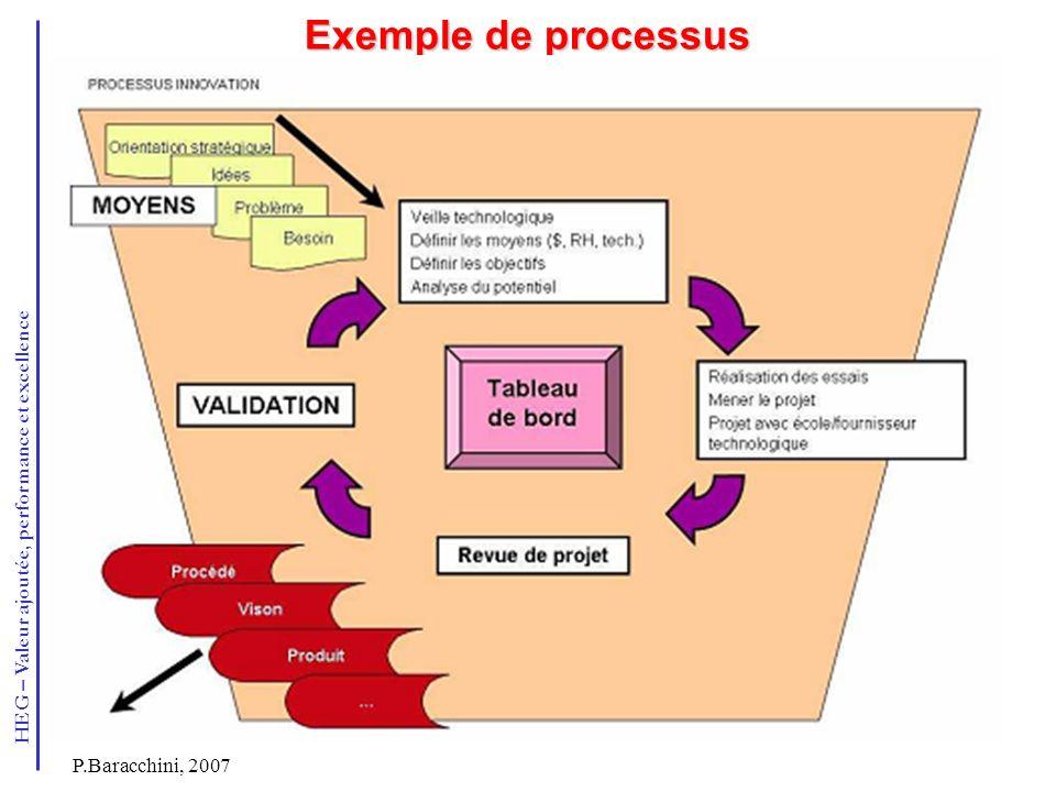 Exemple de processus P.Baracchini, 2007