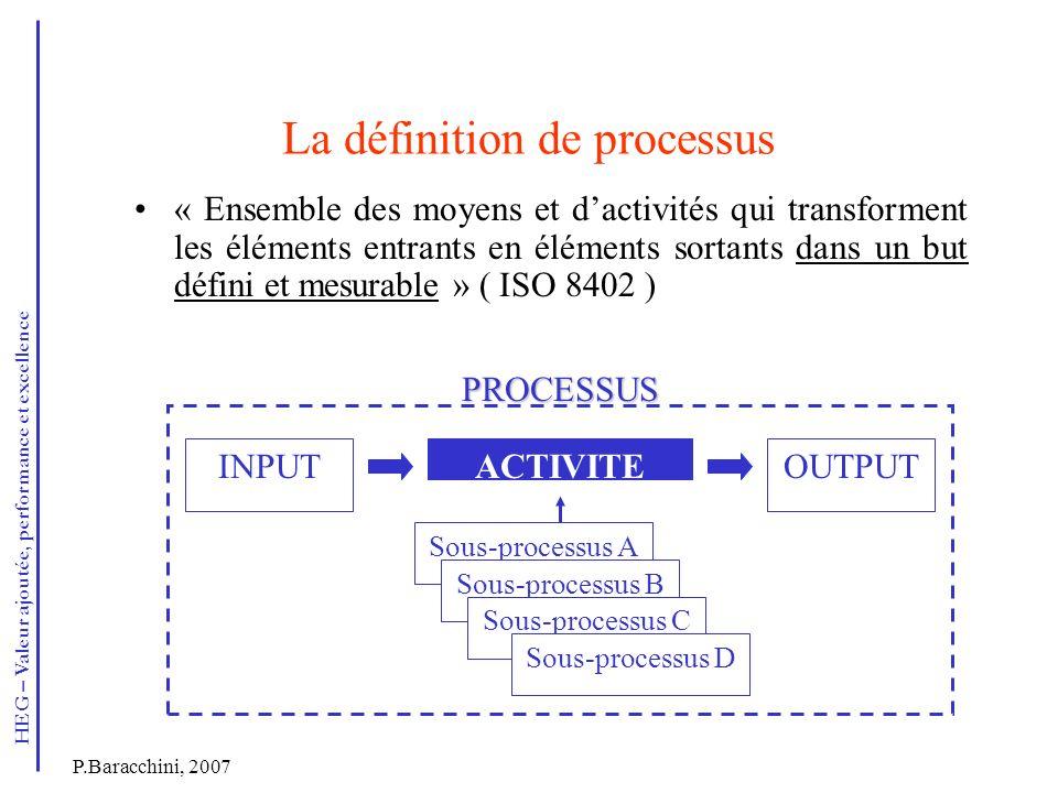 La définition de processus