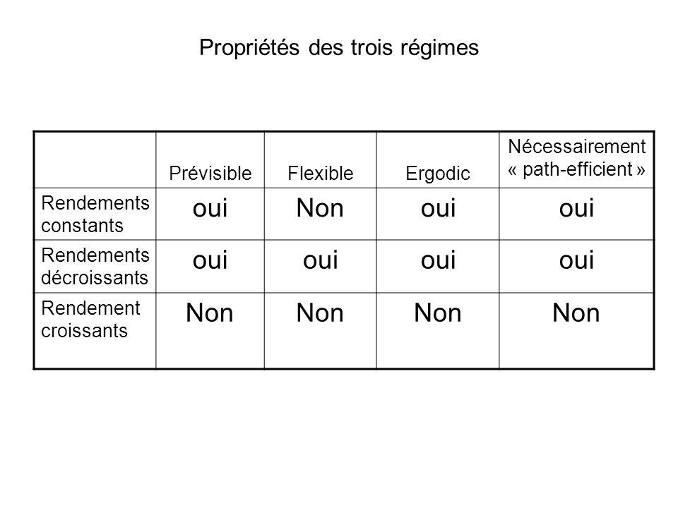 Propriétés des trois régimes