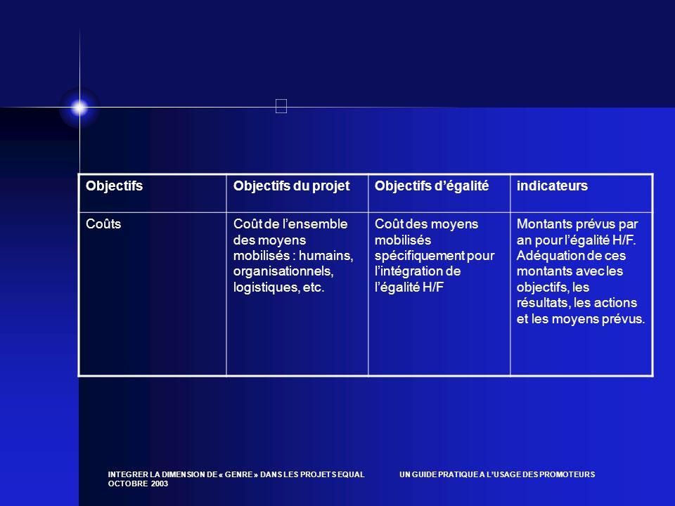 Objectifs Objectifs du projet Objectifs d'égalité indicateurs Coûts
