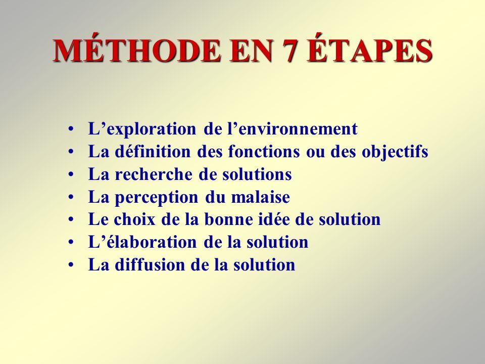 MÉTHODE EN 7 ÉTAPES L'exploration de l'environnement