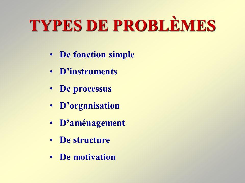 TYPES DE PROBLÈMES De fonction simple D'instruments De processus