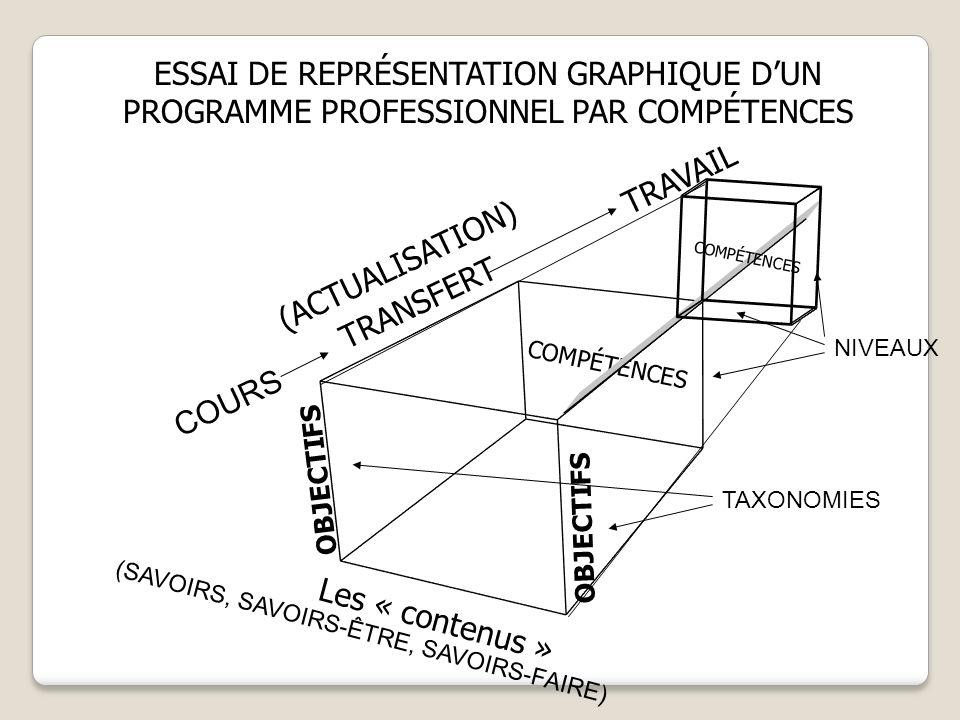 Les « contenus » COMPÉTENCES. OBJECTIFS. TRANSFERT. ESSAI DE REPRÉSENTATION GRAPHIQUE D'UN PROGRAMME PROFESSIONNEL PAR COMPÉTENCES.
