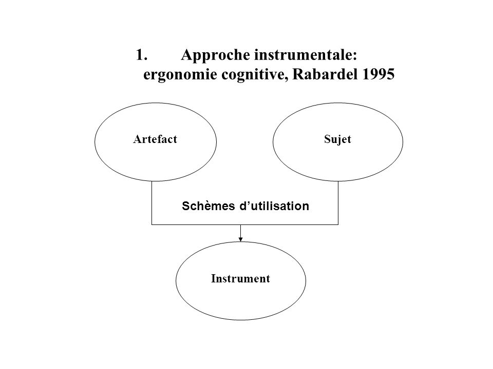 Approche instrumentale: ergonomie cognitive, Rabardel 1995