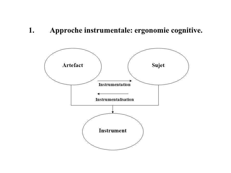 Approche instrumentale: ergonomie cognitive.