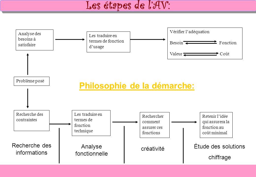 Les étapes de l'AV: Philosophie de la démarche: