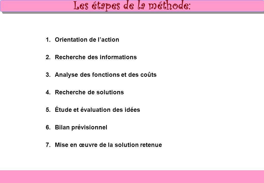 Les étapes de la méthode: