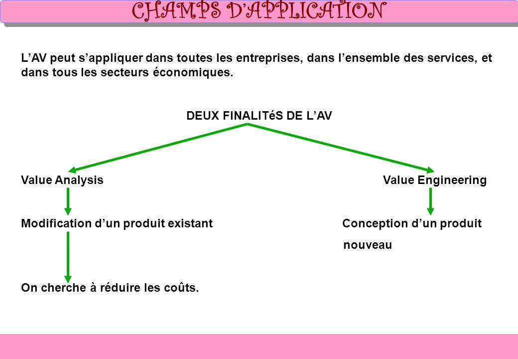 CHAMPS D'APPLICATION L'AV peut s'appliquer dans toutes les entreprises, dans l'ensemble des services, et dans tous les secteurs économiques.