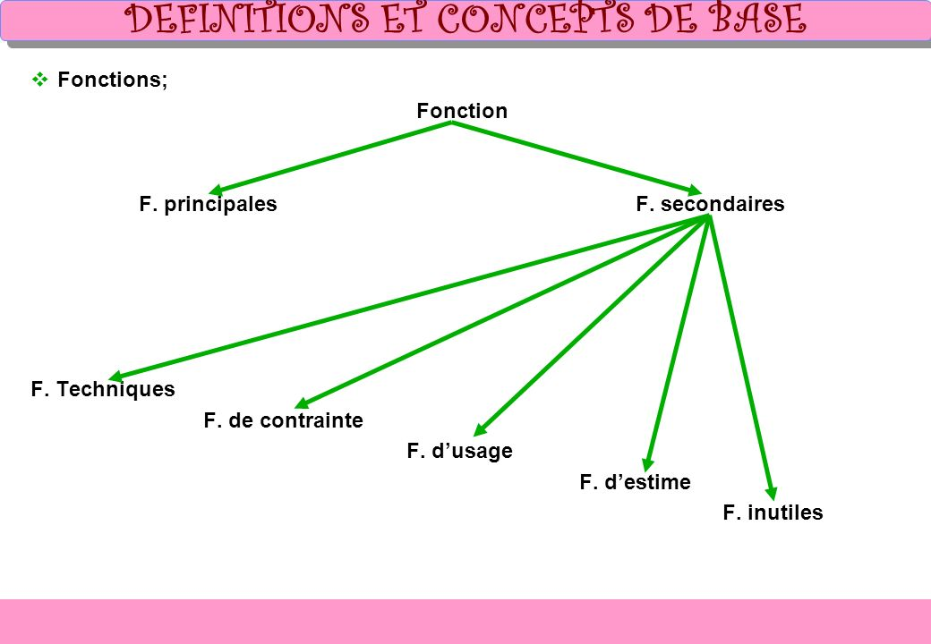DEFINITIONS ET CONCEPTS DE BASE