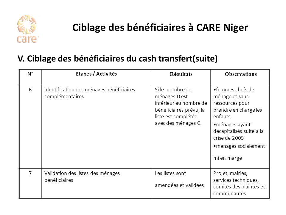 Ciblage des bénéficiaires à CARE Niger