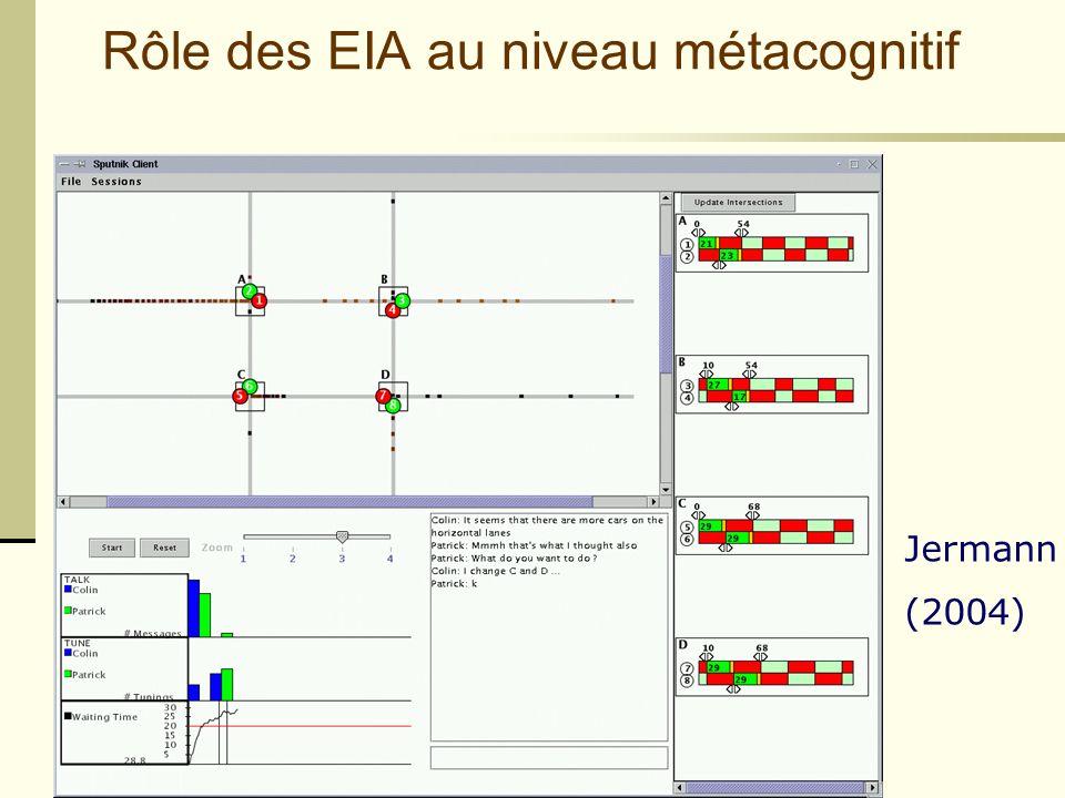 Rôle des EIA au niveau métacognitif