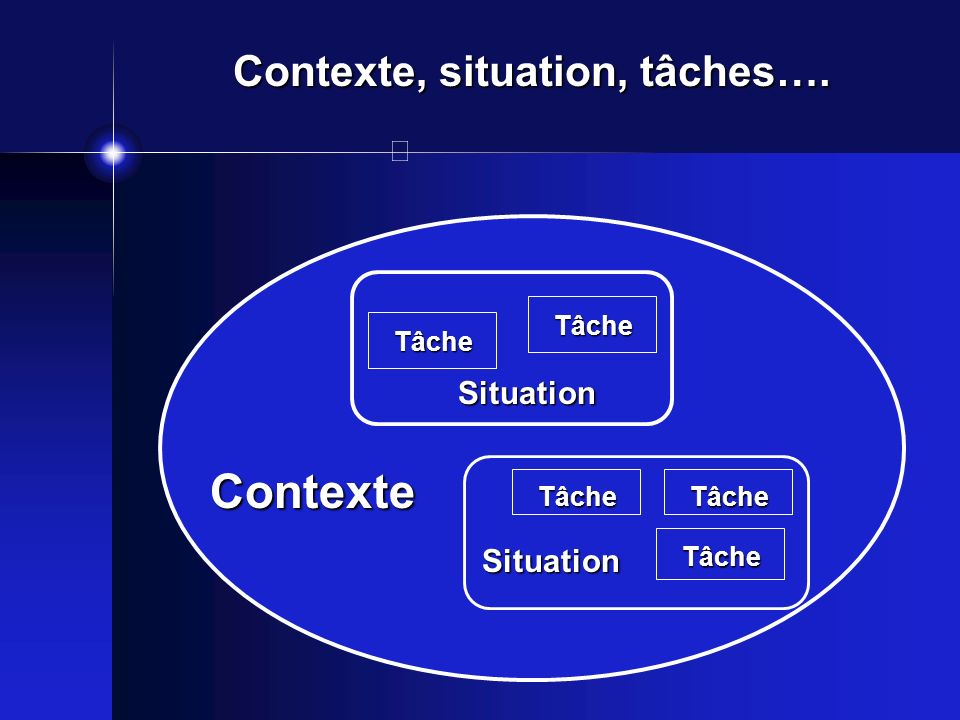 Contexte, situation, tâches….