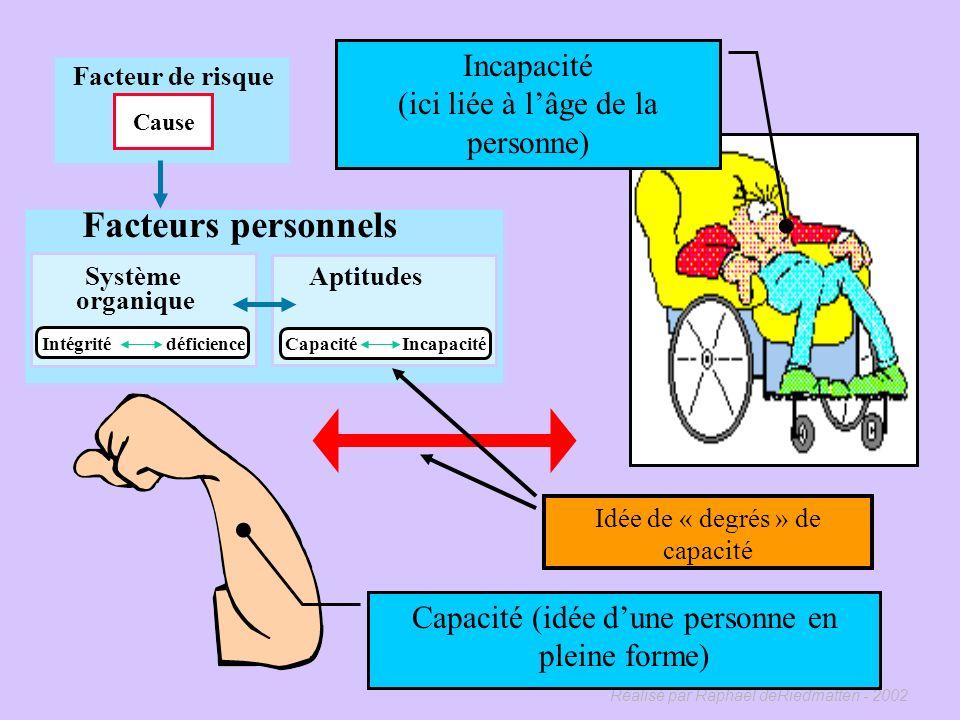 Facteurs personnels Incapacité (ici liée à l'âge de la personne)