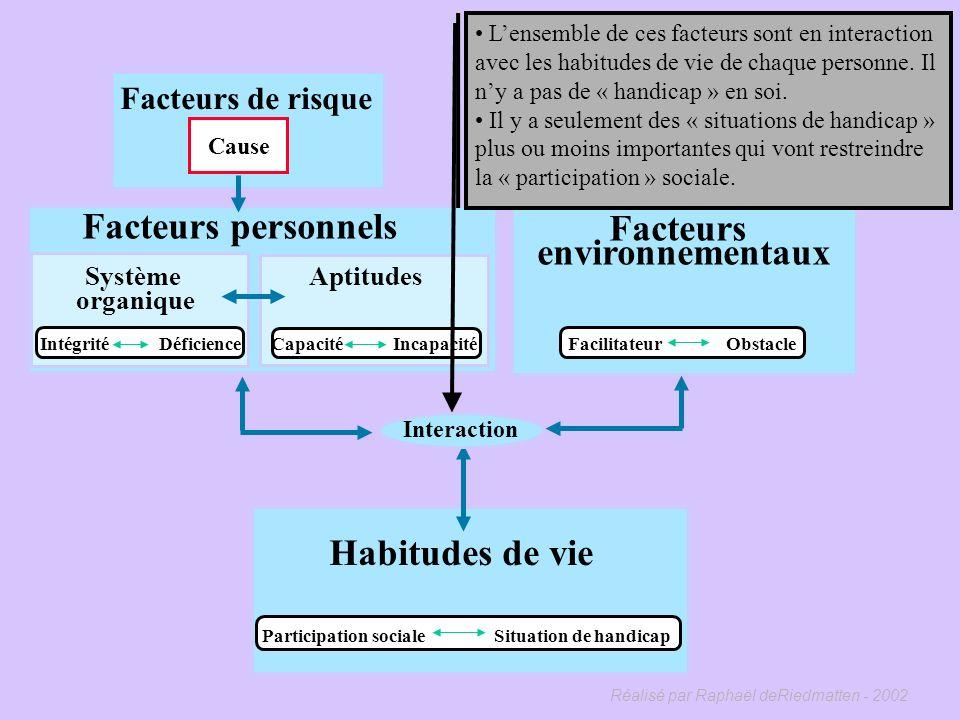 Facteurs personnels Facteurs environnementaux Habitudes de vie
