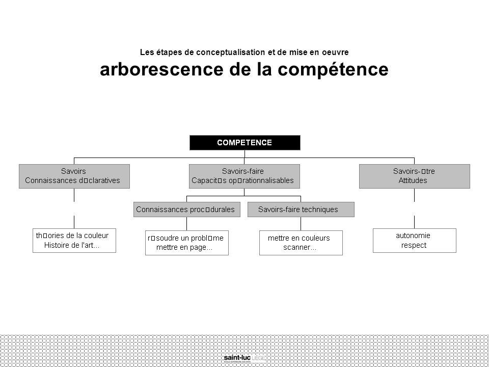 Les étapes de conceptualisation et de mise en oeuvre arborescence de la compétence