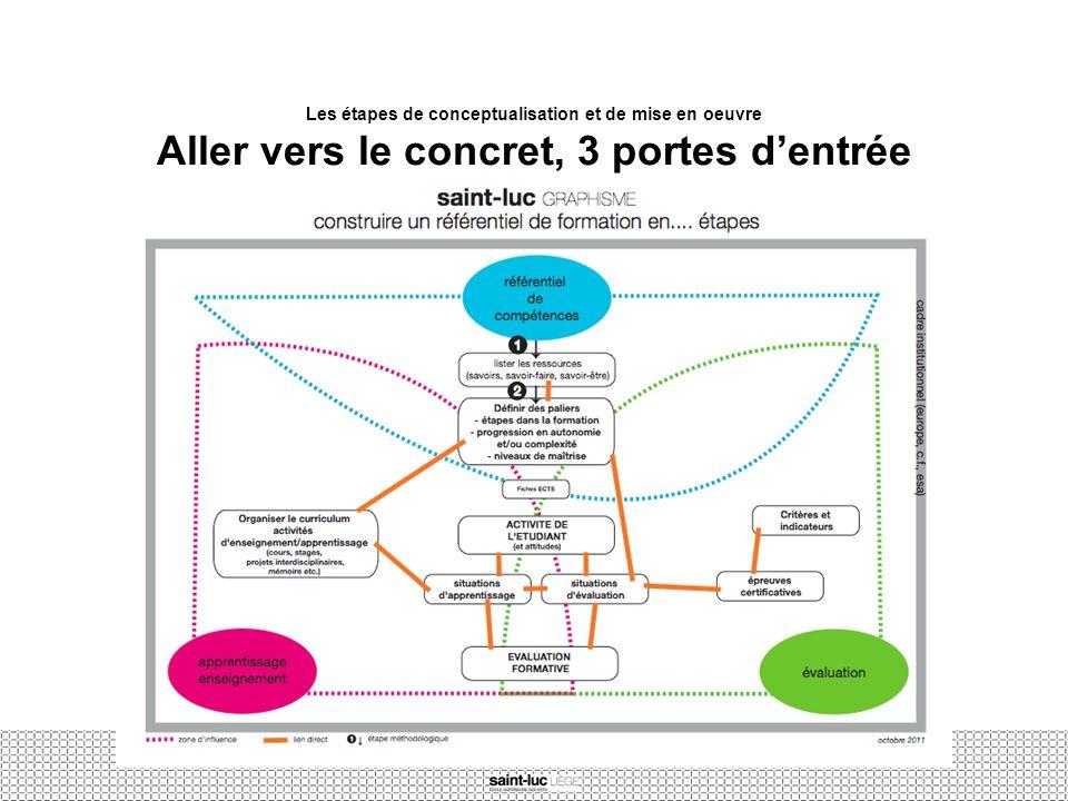 Les étapes de conceptualisation et de mise en oeuvre Aller vers le concret, 3 portes d'entrée