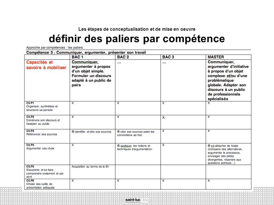 Les étapes de conceptualisation et de mise en oeuvre définir des paliers par compétence