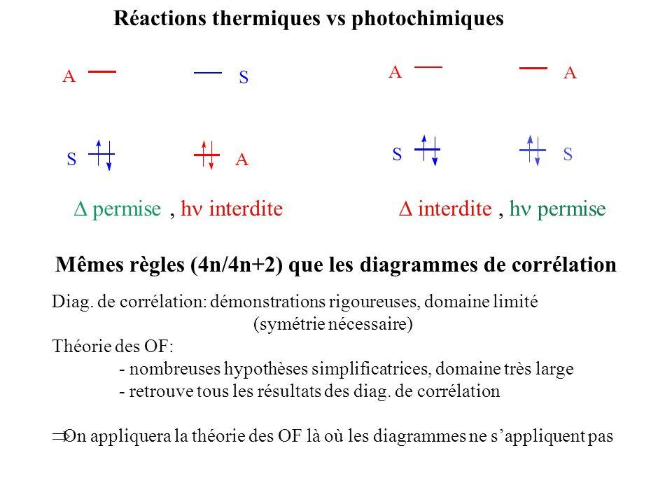 Réactions thermiques vs photochimiques
