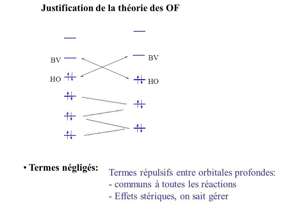Justification de la théorie des OF