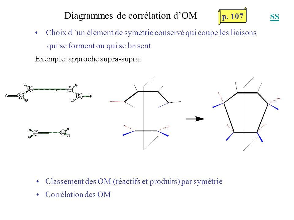 Diagrammes de corrélation d'OM