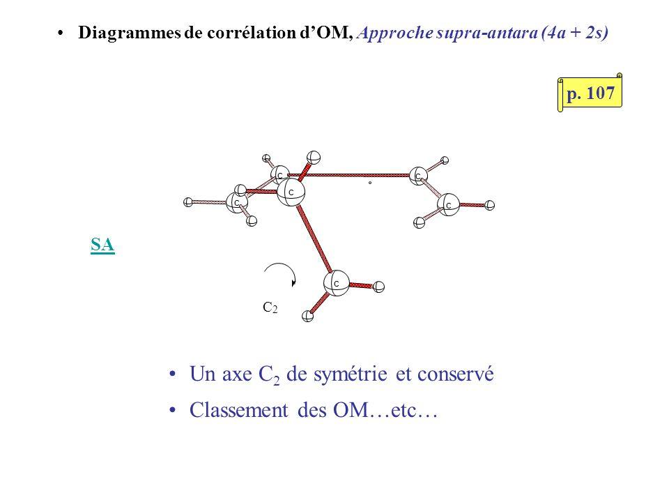 Un axe C2 de symétrie et conservé Classement des OM…etc…