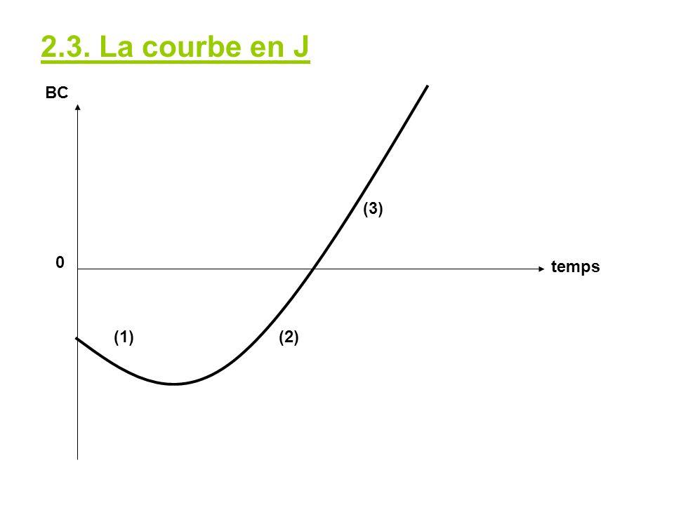 2.3. La courbe en J BC (3) temps (1) (2)