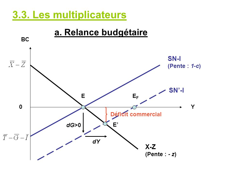 3.3. Les multiplicateurs a. Relance budgétaire SN-I SN'-I X-Z BC