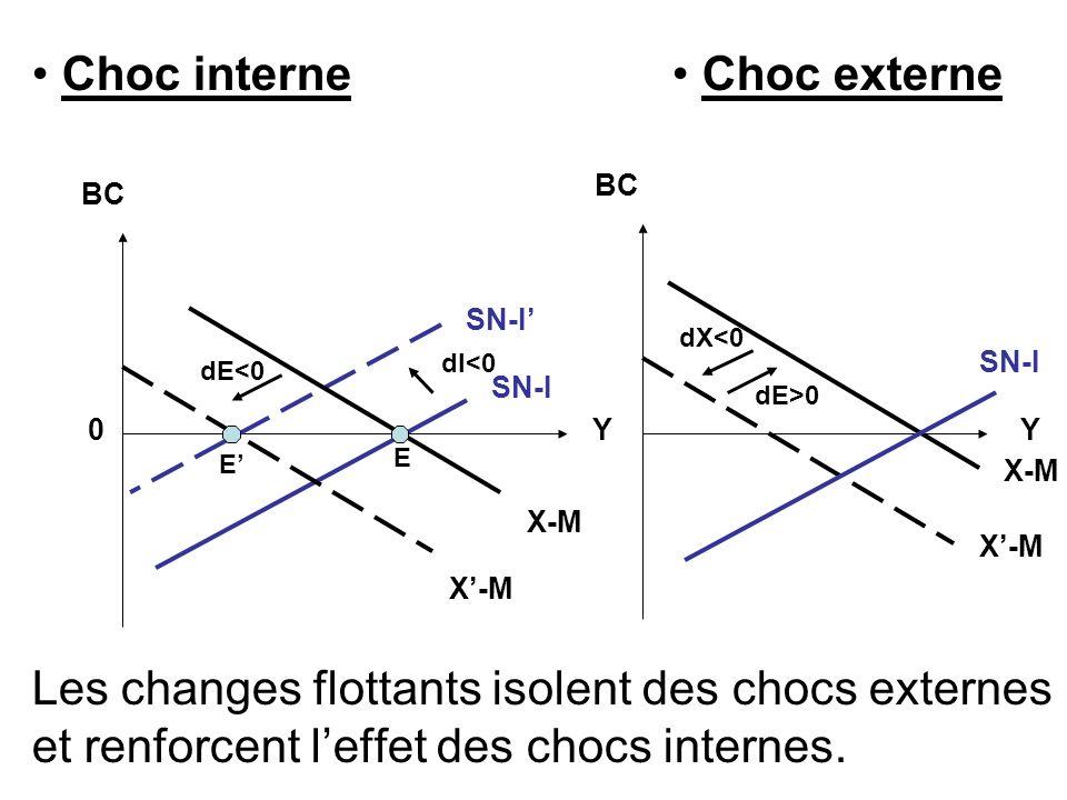 Choc interne • Choc externe