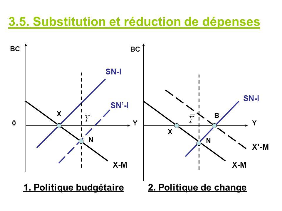 3.5. Substitution et réduction de dépenses