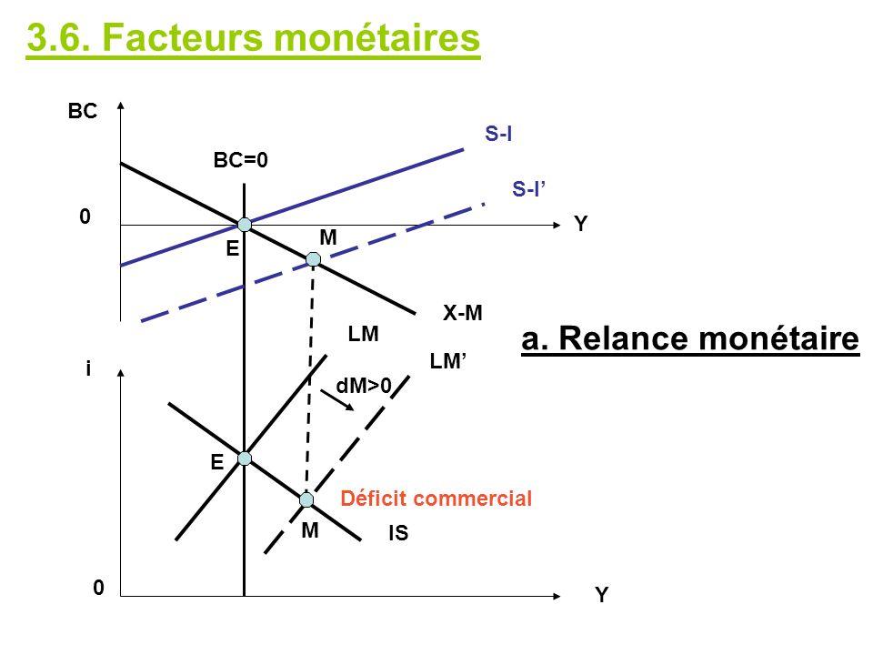 3.6. Facteurs monétaires a. Relance monétaire BC S-I BC=0 S-I' Y M E