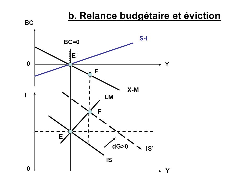 b. Relance budgétaire et éviction