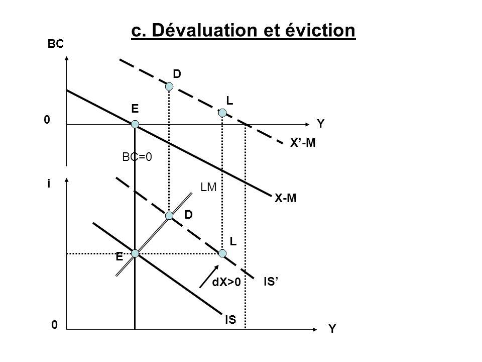 c. Dévaluation et éviction