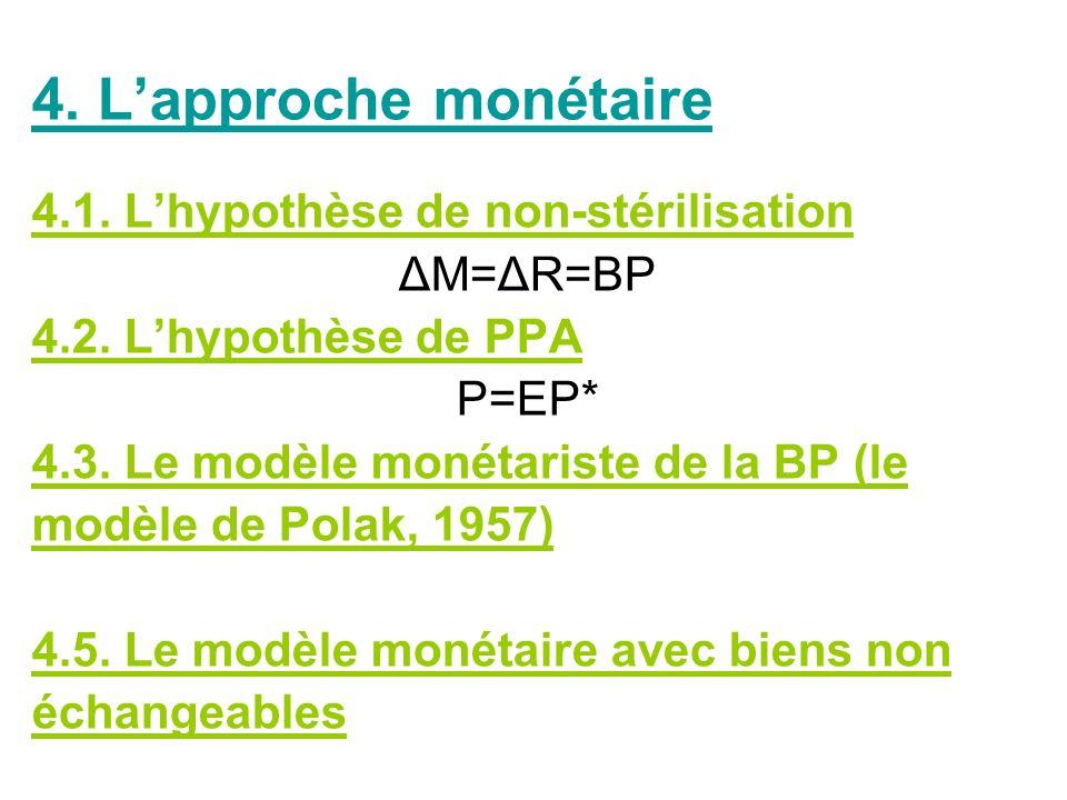 4. L'approche monétaire 4.1. L'hypothèse de non-stérilisation ΔM=ΔR=BP