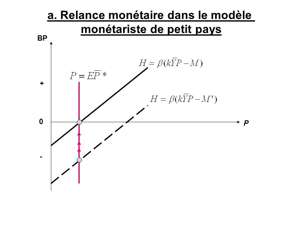 a. Relance monétaire dans le modèle monétariste de petit pays