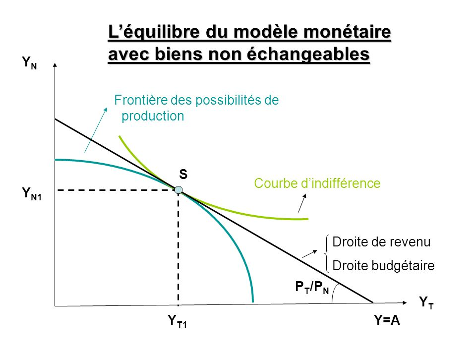 L'équilibre du modèle monétaire avec biens non échangeables