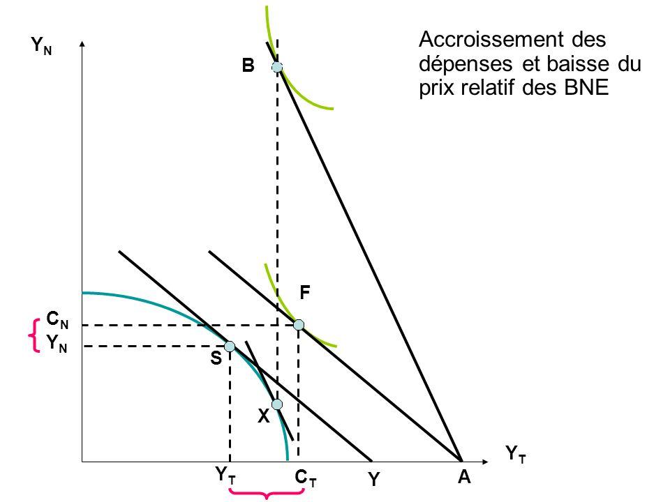 Accroissement des dépenses et baisse du prix relatif des BNE
