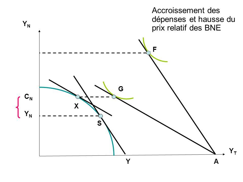 Accroissement des dépenses et hausse du prix relatif des BNE