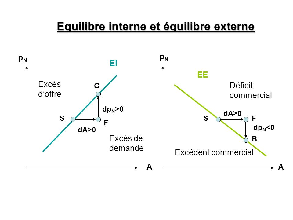 Equilibre interne et équilibre externe