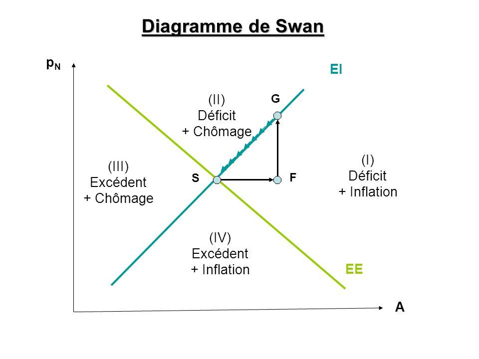 Diagramme de Swan pN EI (II) Déficit + Chômage (I) (III) Déficit