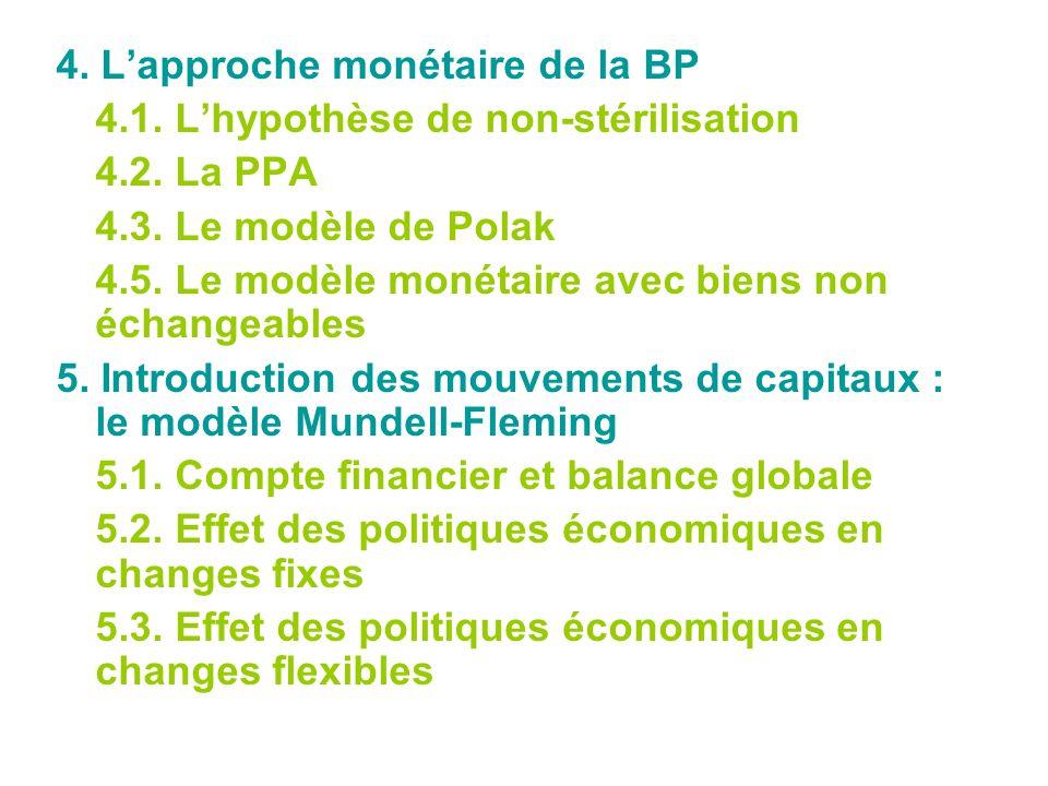 4. L'approche monétaire de la BP