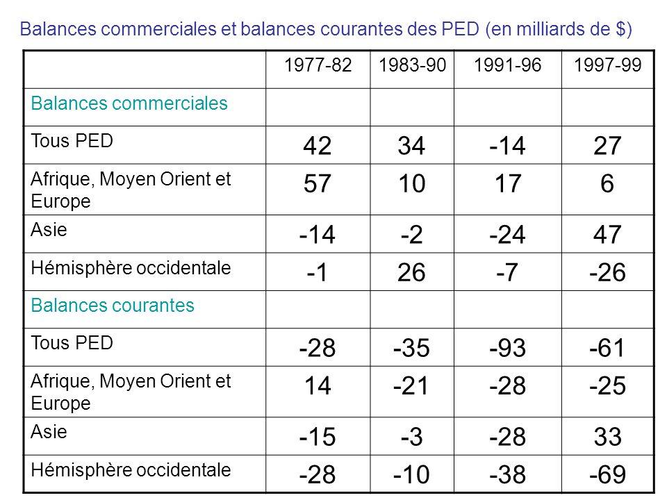 Balances commerciales et balances courantes des PED (en milliards de $)