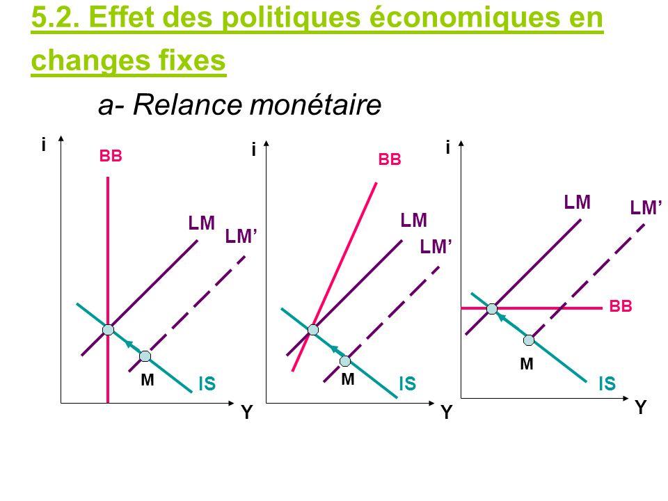 5. 2. Effet des politiques économiques en changes fixes