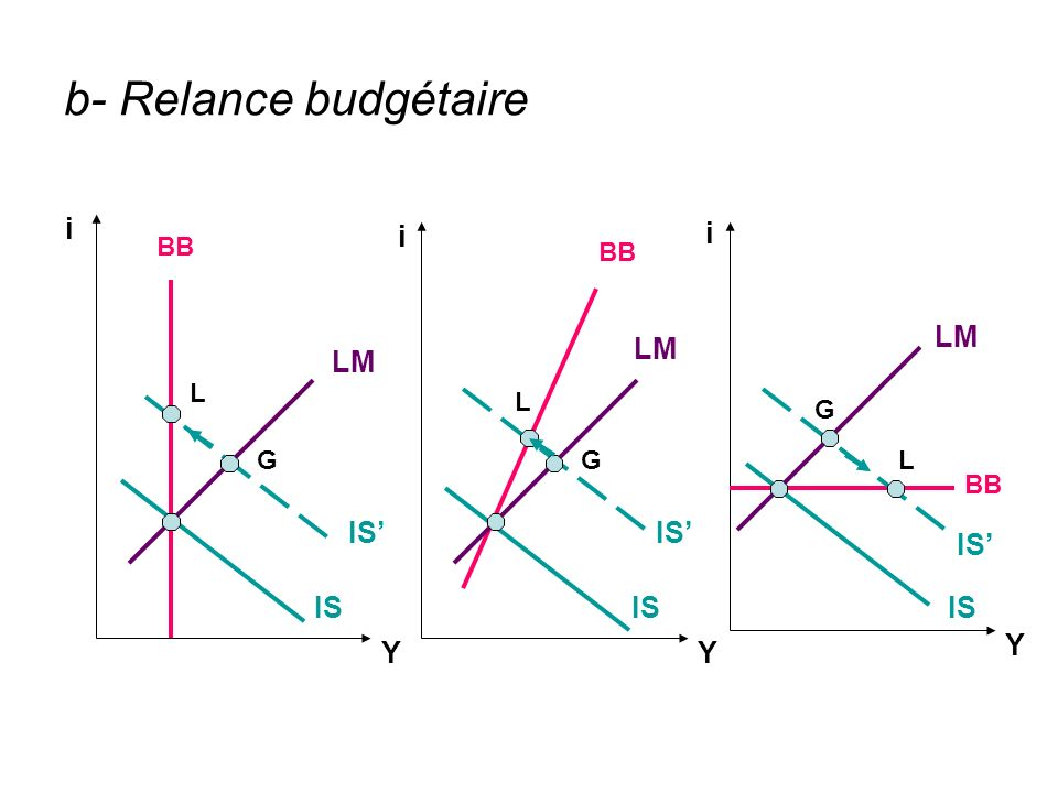b- Relance budgétaire i i i LM LM LM IS' IS' IS' IS IS IS Y Y Y BB BB