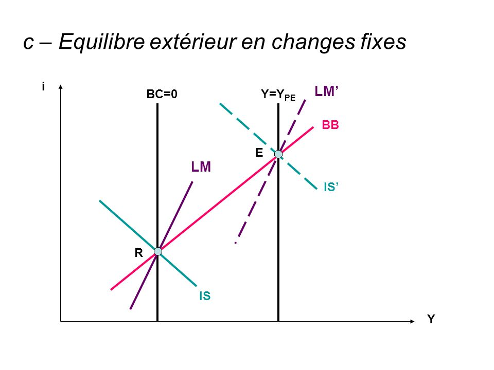 c – Equilibre extérieur en changes fixes