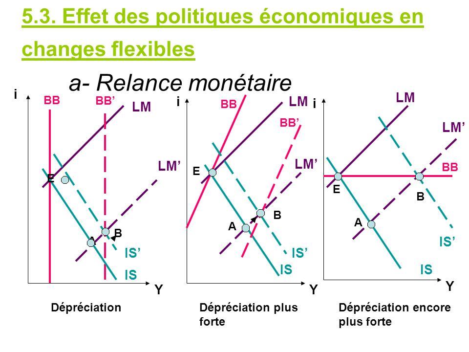 5. 3. Effet des politiques économiques en changes flexibles