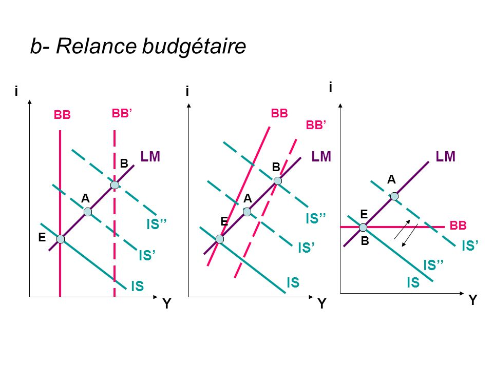 b- Relance budgétaire i i i LM LM LM IS'' IS'' IS' IS' IS' IS'' IS IS
