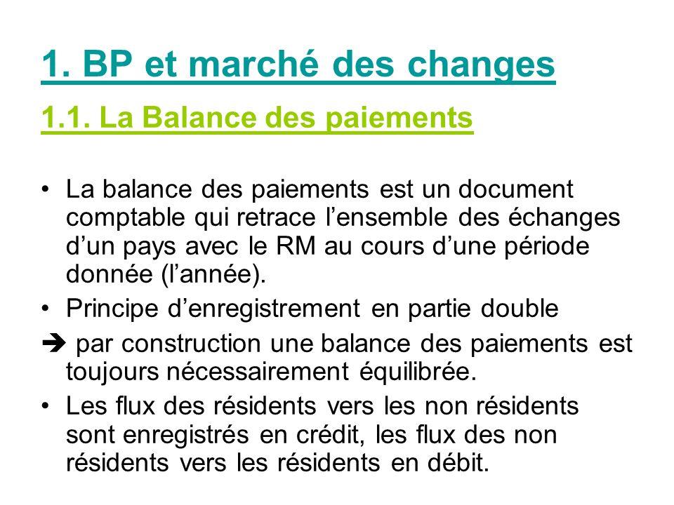 1. BP et marché des changes
